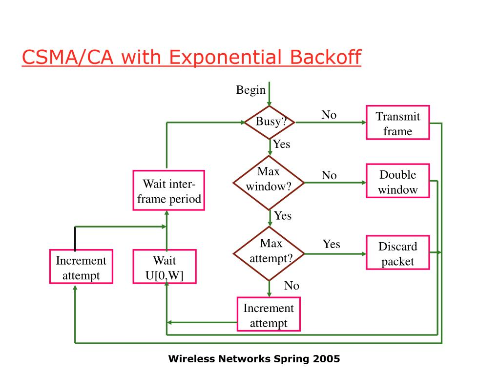 CSMA/CA with Exponential Backoff
