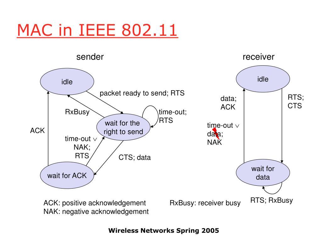 MAC in IEEE 802.11