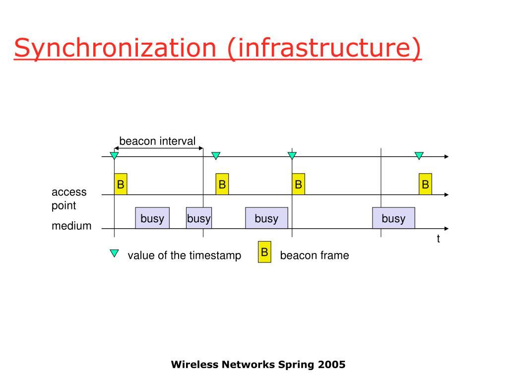 Synchronization (infrastructure)