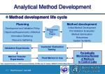 analytical method development11