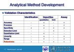 analytical method development15
