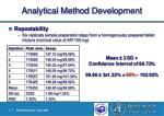 analytical method development21