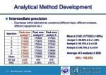 analytical method development22