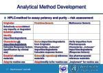 analytical method development5