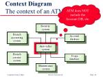 context diagram the context of an atm system