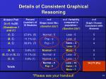 details of consistent graphical reasoning