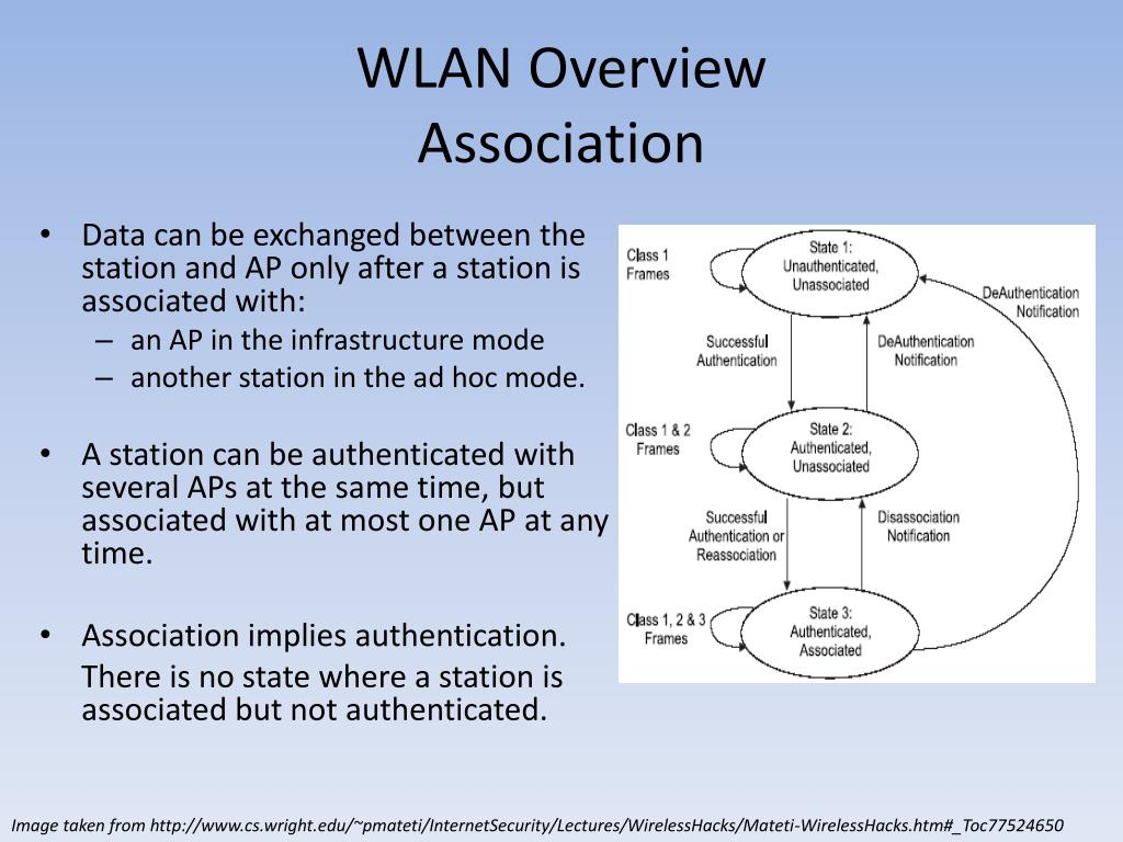 WLAN Overview