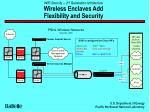 wifi security 2 nd generation architecture wireless enclaves add flexibility and security