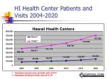 hi health center patients and visits 2004 2020