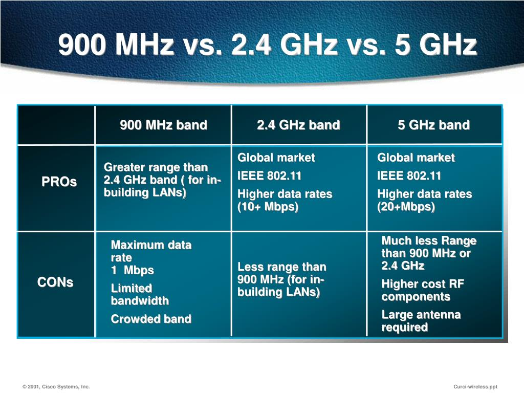 900 MHz vs. 2.4 GHz vs. 5 GHz