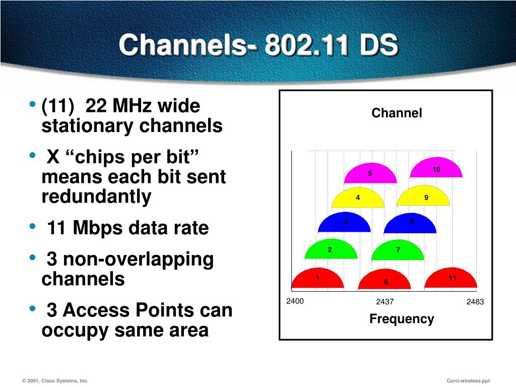 Channels- 802.11 DS