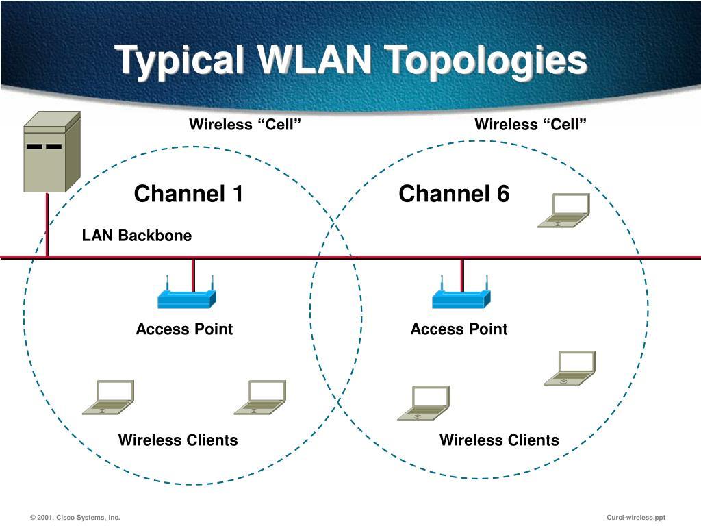 Typical WLAN Topologies