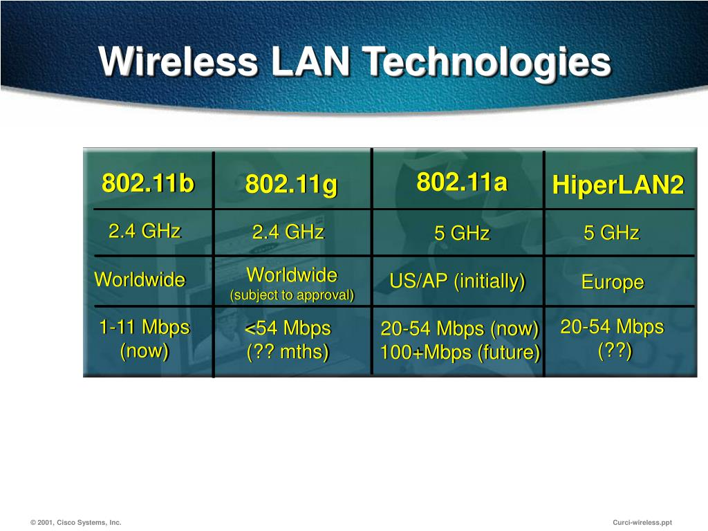 Wireless LAN Technologies
