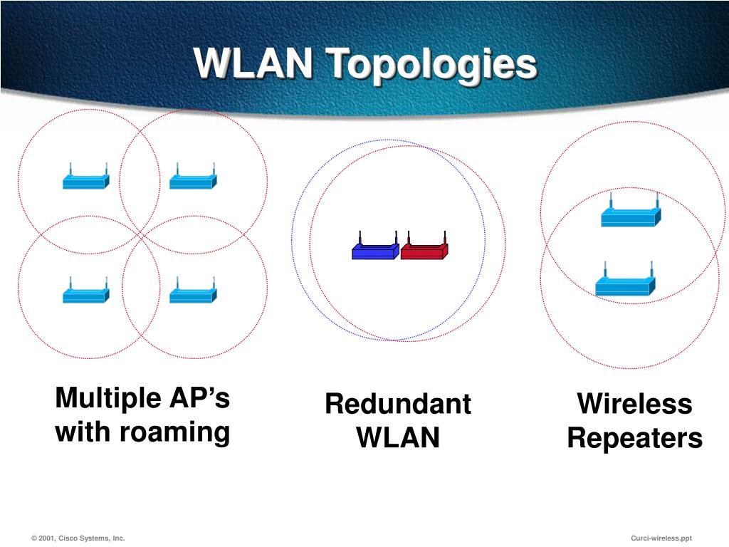 WLAN Topologies