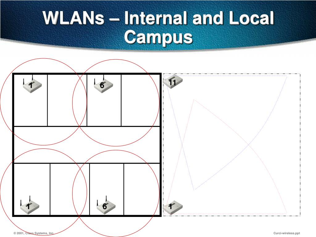 WLANs – Internal and Local Campus