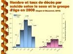 nombre et taux de d c s par suicide selon le sexe et le groupe d ge en 2008 gagn et st laurent 2010