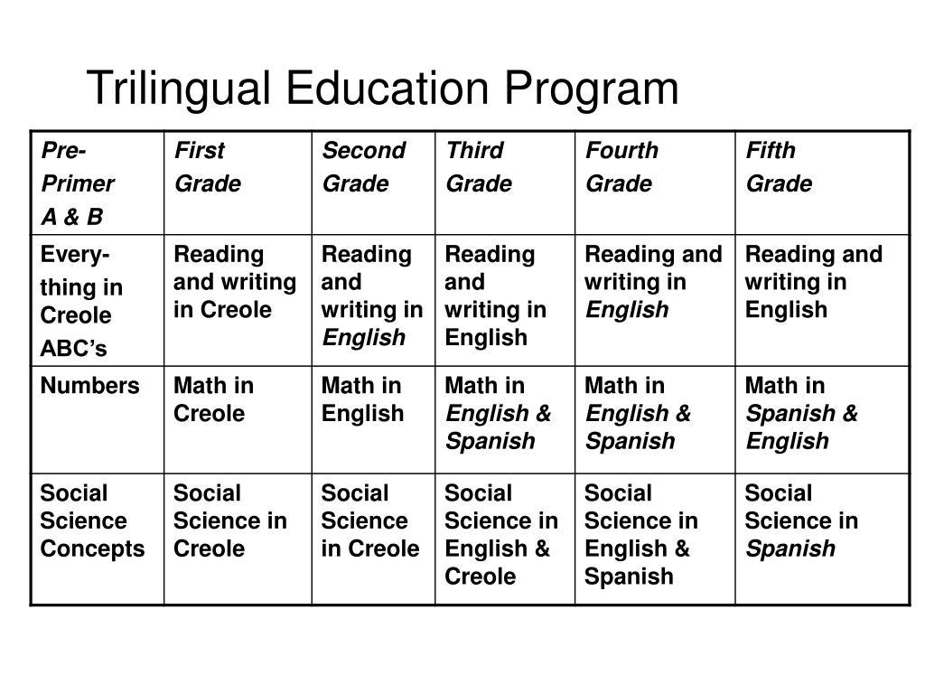 Trilingual Education Program