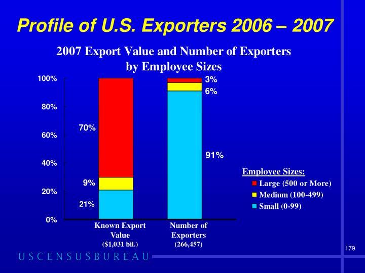 Number of Exporters