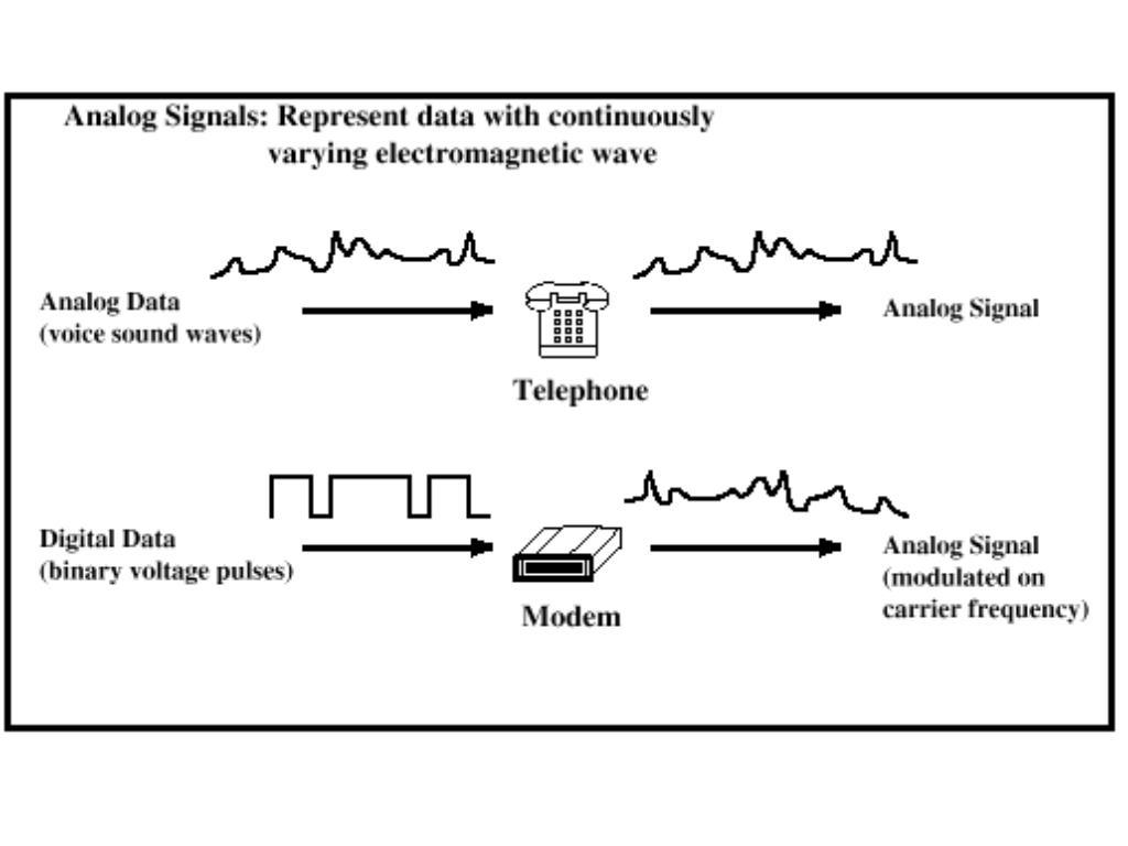 Analog Signaling