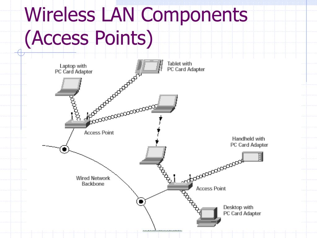 Wireless LAN Components (Access Points)