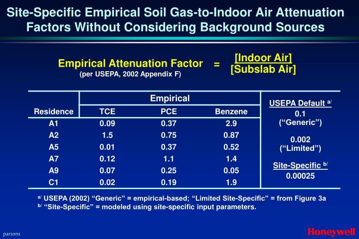 [Indoor Air]