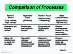 comparison of processes23