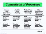 comparison of processes25