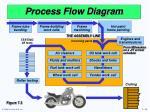 process flow diagram18
