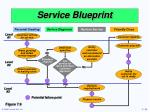service blueprint38