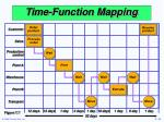time function mapping