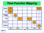 time function mapping35