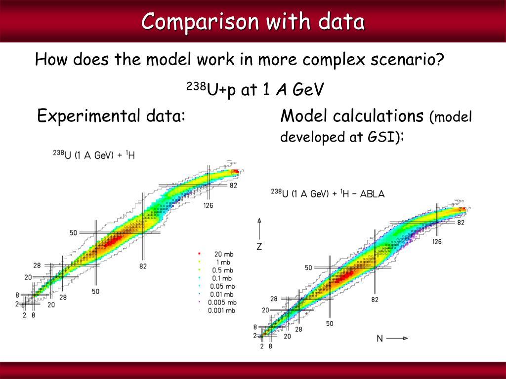 Comparison with data