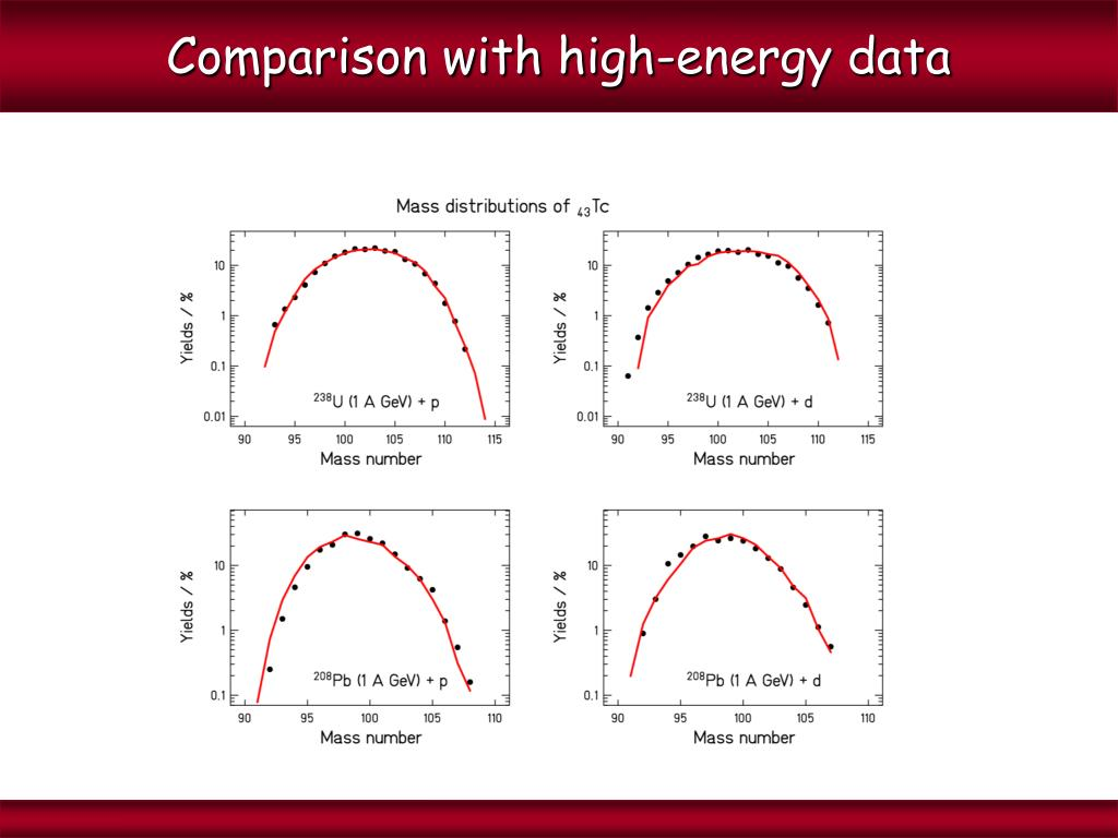 Comparison with high-energy data