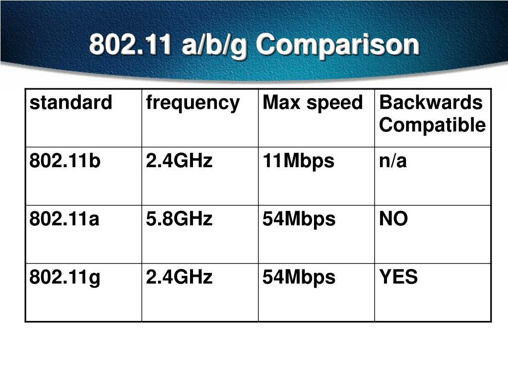 802.11 a/b/g Comparison