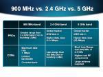 900 mhz vs 2 4 ghz vs 5 ghz