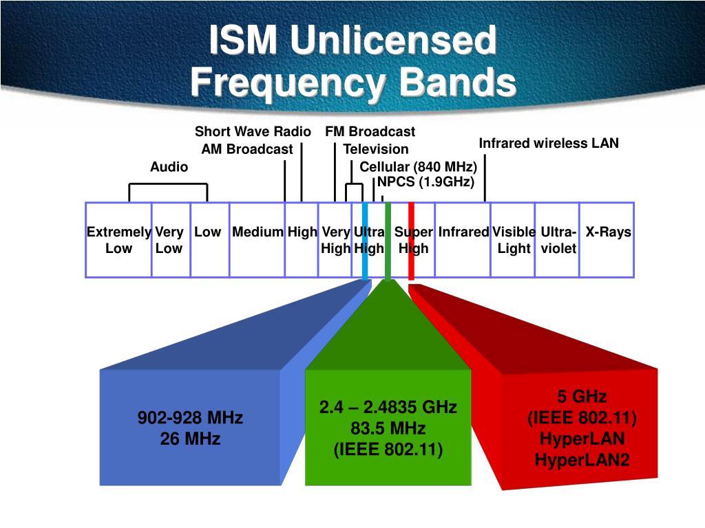902-928 MHz