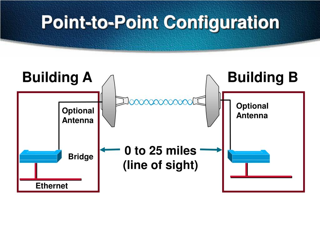 Point-to-Point Configuration