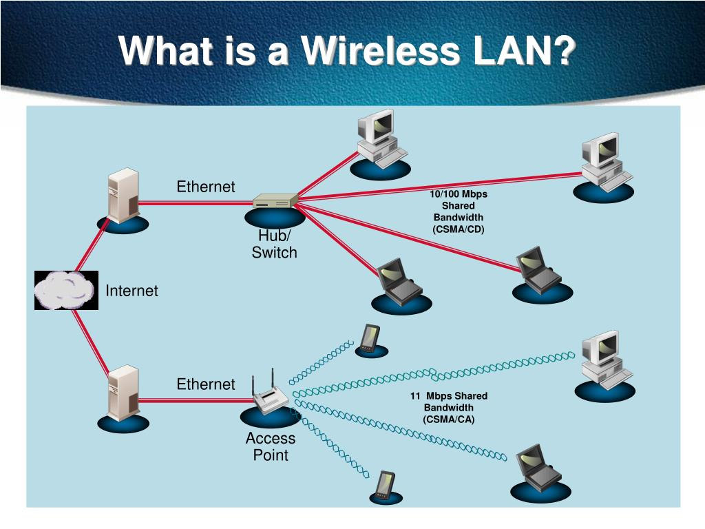 What is a Wireless LAN?