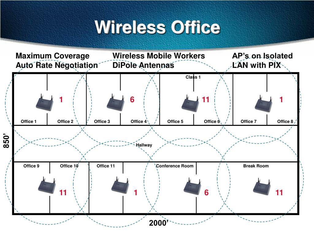 Wireless Office