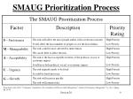 smaug prioritization process
