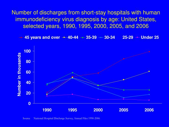 Number of discharges from short-stay hospitals with human immunodeficiency virus diagnosis by age: United States, selected years, 1990, 1995, 2000, 2005, and 2006