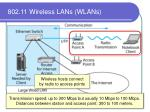 802 11 wireless lans wlans