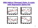 dna adduct damage data 4 crypts with regression spline fits
