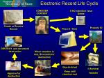 electronic record life cycle