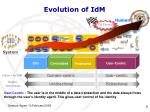 evolution of idm