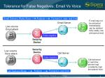 tolerance for false negatives email vs voice