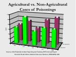agricultural vs non agricultural cases of poisonings