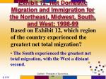 exhibit 12 net domestic migration and immigration for the northeast midwest south and west 1998 99