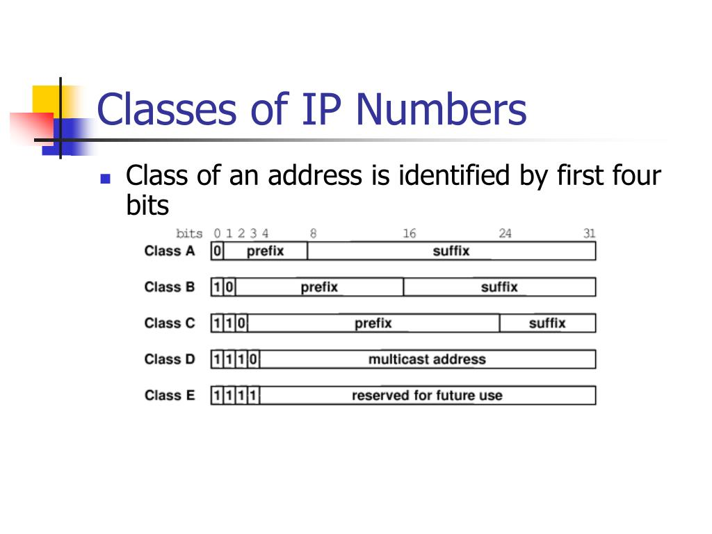 Classes of IP Numbers