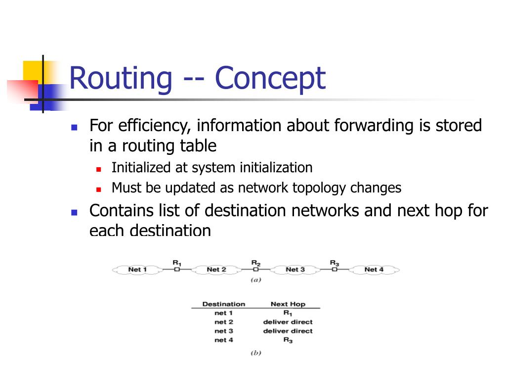 Routing -- Concept